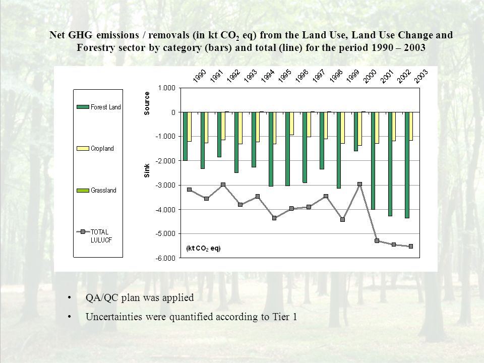 QA/QC plan was applied Uncertainties were quantified according to Tier 1 Net GHG emissions / removals (in kt CO 2 eq) from the Land Use, Land Use Change and Forestry sector by category (bars) and total (line) for the period 1990 – 2003