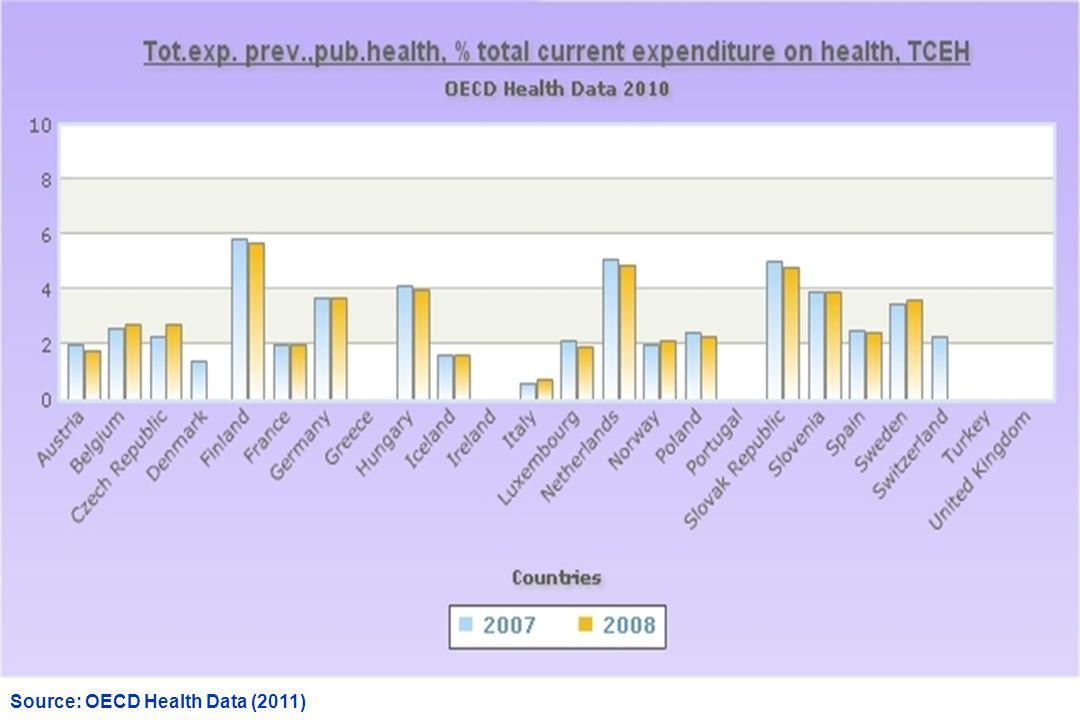 Source: OECD Health Data (2011)