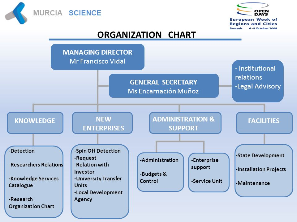 MURCIA SCIENCE PARK ORGANIZATION CHART MANAGING DIRECTOR Mr Francisco Vidal GENERAL SECRETARY Ms Encarnación Muñoz - Institutional relations -Legal Advisory KNOWLEDGE NEW ENTERPRISES ADMINISTRATION & SUPPORT FACILITIES -Spin Off Detection -Request -Relation with Investor -University Transfer Units -Local Development Agency -Detection -Researchers Relations -Knowledge Services Catalogue -Research Organization Chart -Administration -Budgets & Control -Enterprise support -Service Unit -State Development -Installation Projects -Maintenance