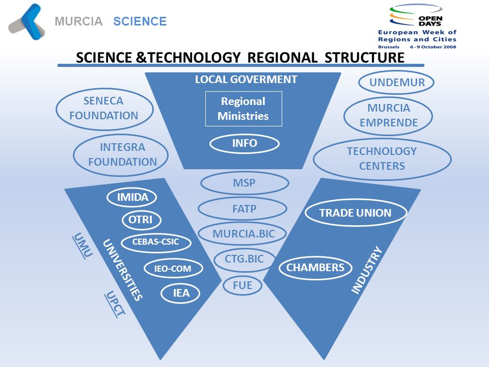 MURCIA SCIENCE PARK SCIENCE &TECHNOLOGY REGIONAL STRUCTURE LOCAL GOVERMENT Regional Ministries INFO INDUSTRY TRADE UNION CHAMBERS UNIVERSITIES UMU UPCT IMIDA CEBAS-CSIC OTRI FUE IEO-COM IEA SENECA FOUNDATION INTEGRA FOUNDATION TECHNOLOGY CENTERS MURCIA EMPRENDE UNDEMUR MSP FATP MURCIA.BIC CTG.BIC