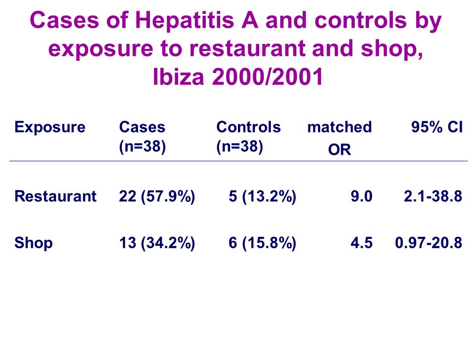 Cases of Hepatitis A and controls by exposure to restaurant and shop, Ibiza 2000/2001 ExposureCases (n=38) Controls (n=38) matched OR 95% CI Restauran