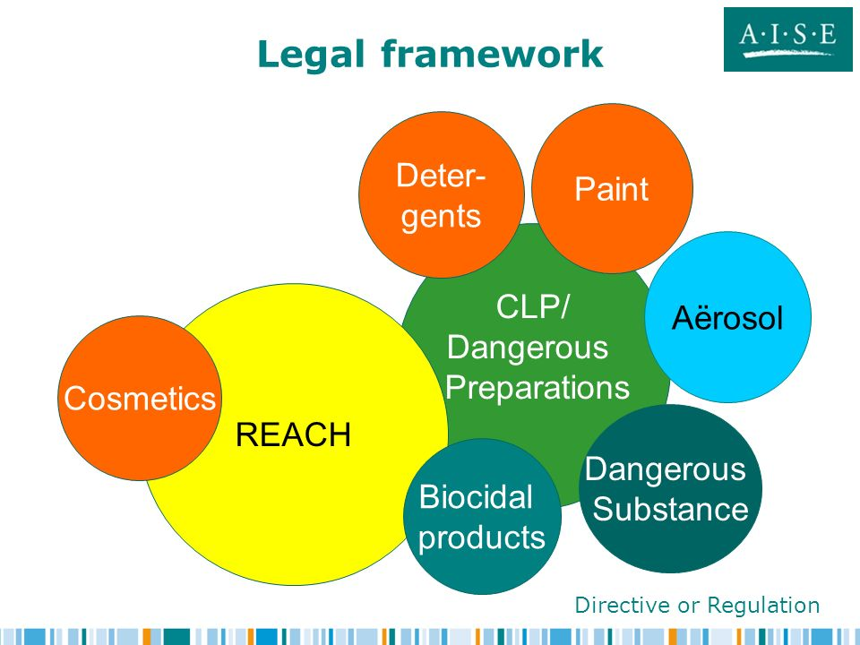 Legal framework CLP/ Dangerous Preparations Dangerous Substance REACH Deter- gents Aërosol Cosmetics Paint Biocidal products Directive or Regulation