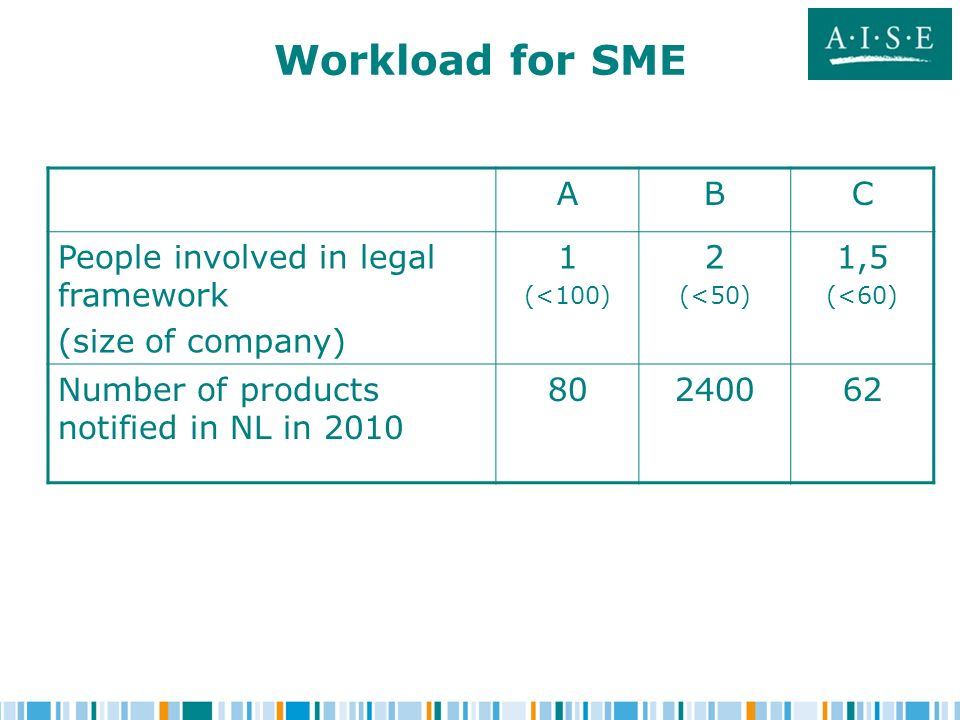 Workload for SME ABC People involved in legal framework (size of company) 1 (<100) 2 (<50) 1,5 (<60) Number of products notified in NL in