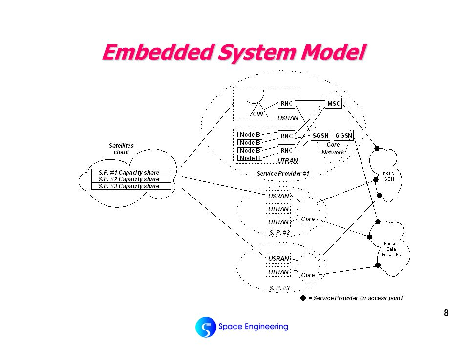 8 Embedded System Model