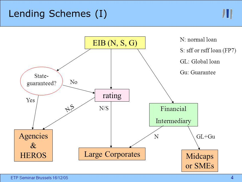 ETP Seminar Brussels 16/12/05 4 Lending Schemes (I) EIB (N, S, G) State- guaranteed? Agencies & HEROS rating Large Corporates Financial Intermediary M