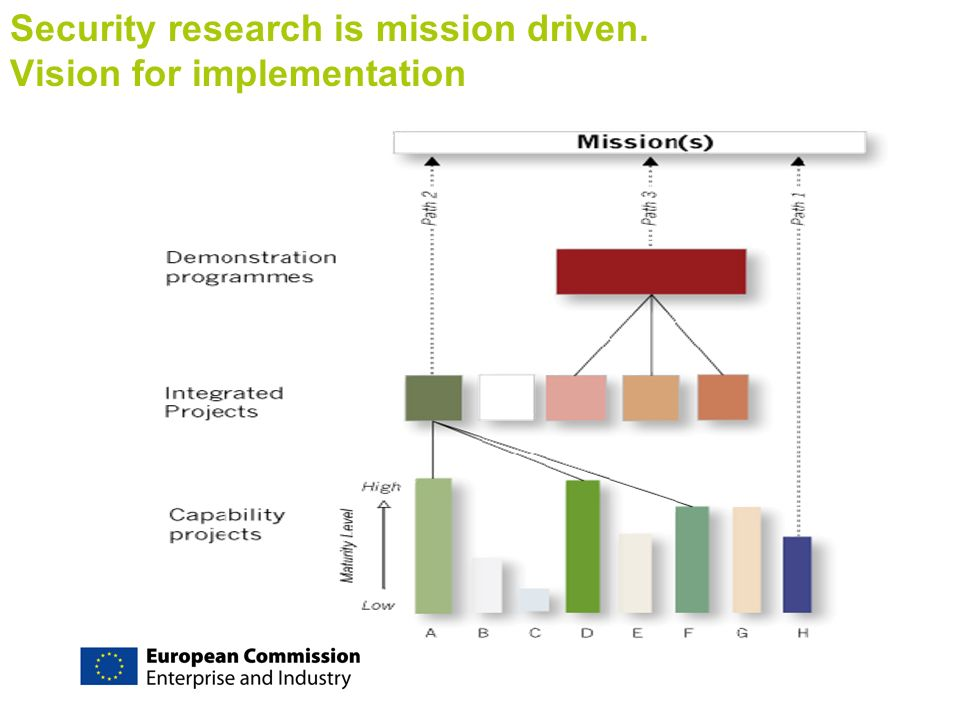 Security research is mission driven. Vision for implementation