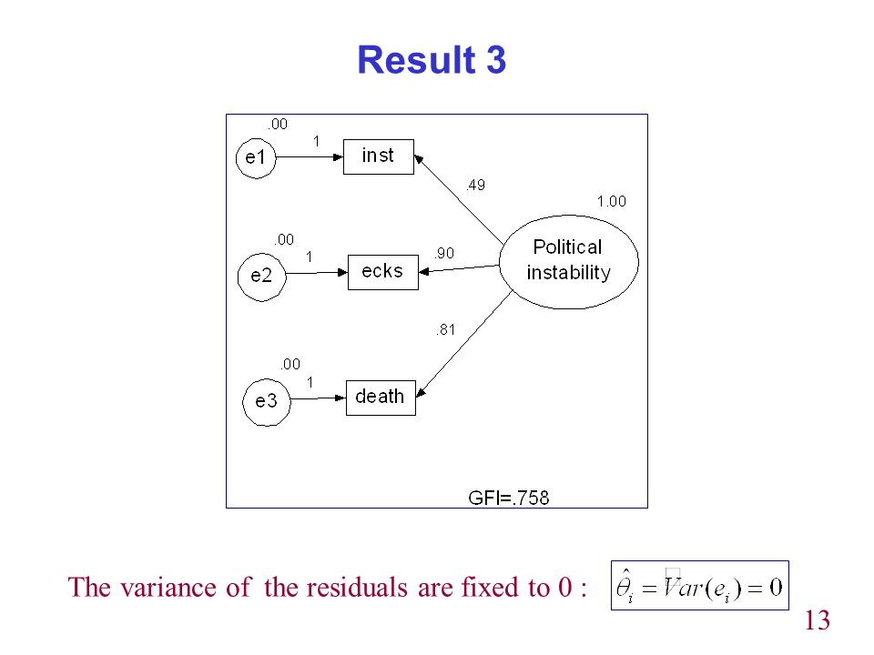 13 Result 3 The variance of the residuals are fixed to 0 :