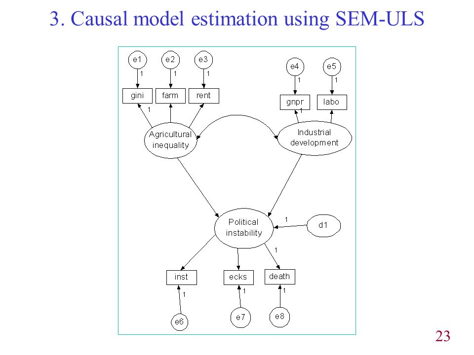 23 3. Causal model estimation using SEM-ULS