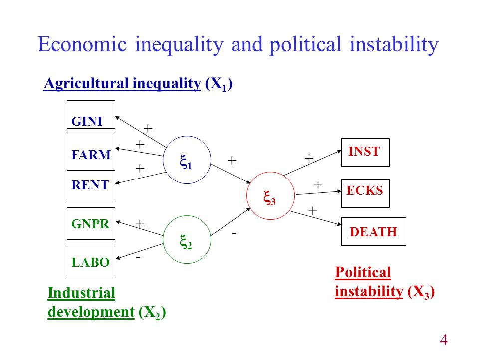 4 GINI FARM RENT GNPR LABO Agricultural inequality (X 1 ) Industrial development (X 2 ) ECKS DEATH INST Political instability (X 3 ) Economic inequality and political instability