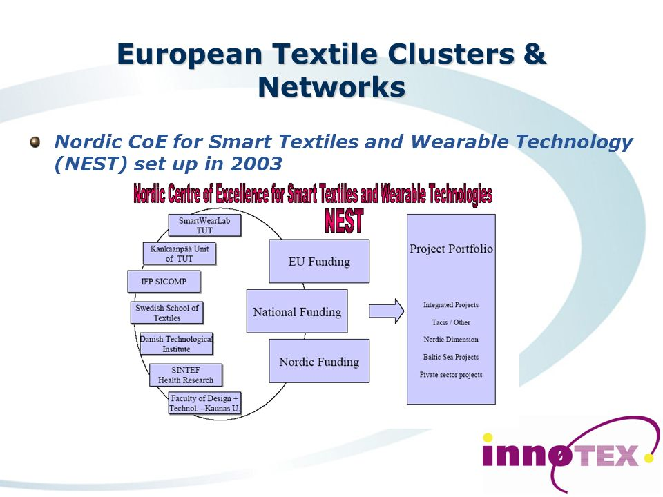 European Textile Clusters & Networks The textiles cluster in Leicestershire First sectors that felt the pressures of globalisation more than 20 years