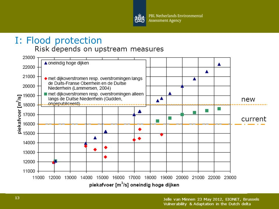 Jelle van Minnen 23 May 2012, EIONET, Brussels Vulnerability & Adaptation in the Dutch delta 13 I: Flood protection new current Risk depends on upstre