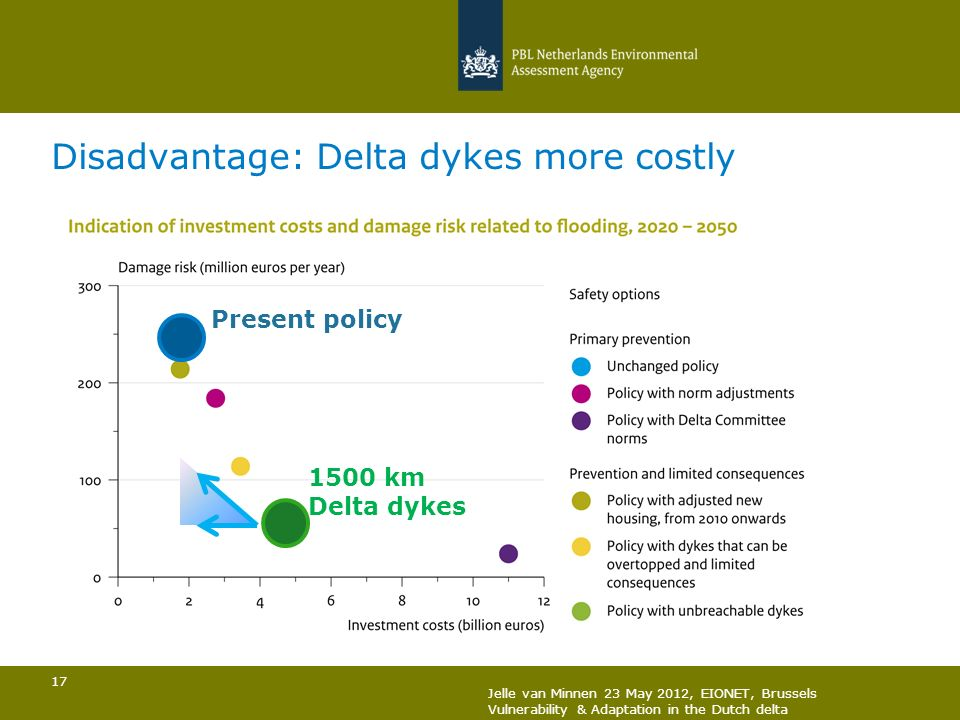 17 Disadvantage: Delta dykes more costly Present policy 1500 km Delta dykes Jelle van Minnen 23 May 2012, EIONET, Brussels Vulnerability & Adaptation