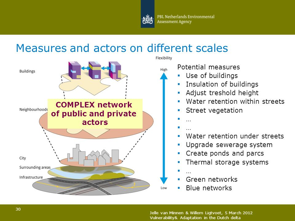 30 Measures and actors on different scales Potential measures Use of buildings Insulation of buildings Adjust treshold height Water retention within s