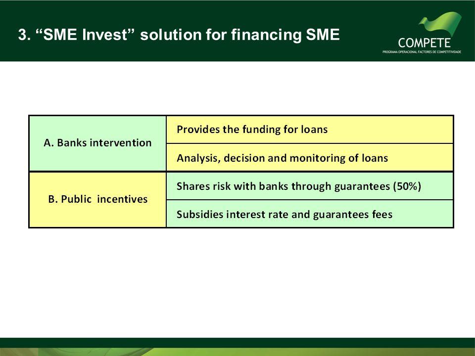 3. SME Invest solution for financing SME