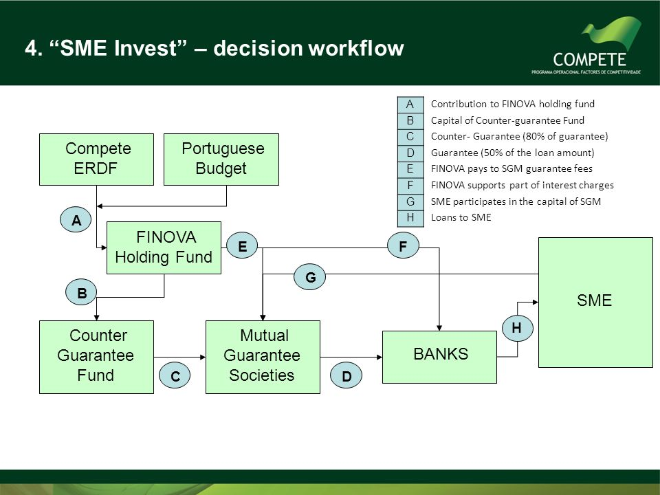 4. SME Invest – decision workflow Compete ERDF Portuguese Budget FINOVA Holding Fund Counter Guarantee Fund Mutual Guarantee Societies BANKS SME A B D