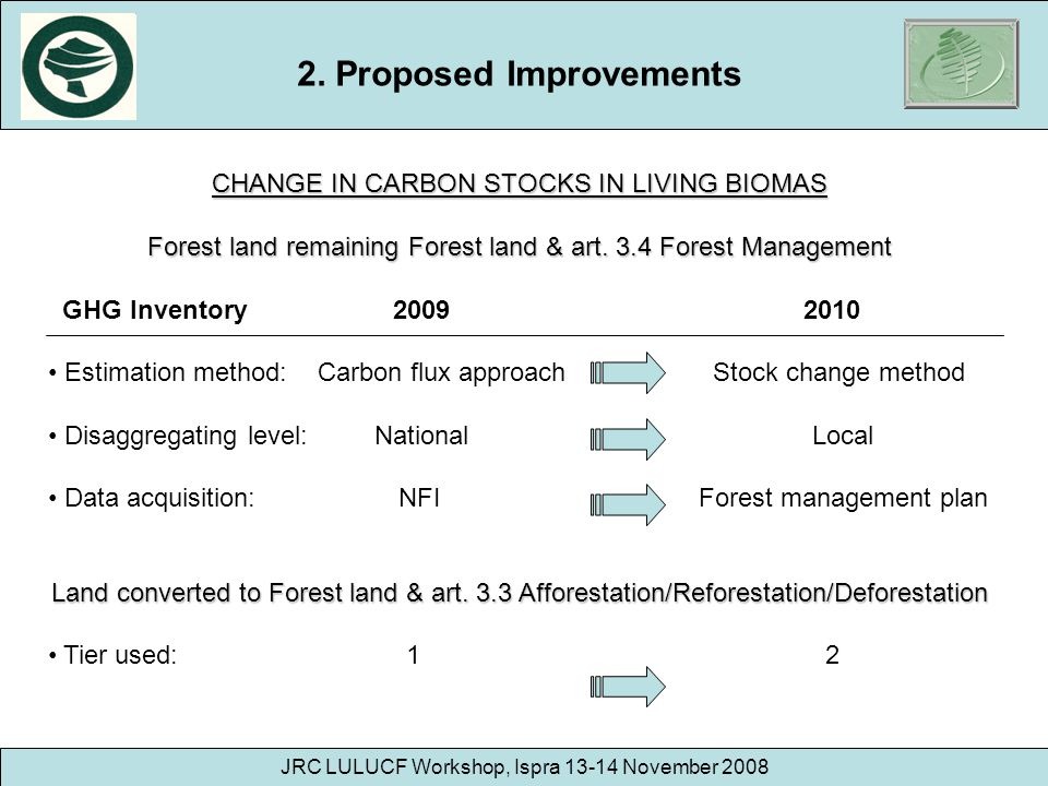 JRC LULUCF Workshop, Ispra 13-14 November 2008 CHANGE IN CARBON STOCKS IN LIVING BIOMAS Forest land remaining Forest land & art. 3.4 Forest Management