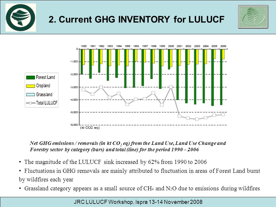 JRC LULUCF Workshop, Ispra 13-14 November 2008 Net GHG emissions / removals (in kt CO 2 eq) from the Land Use, Land Use Change and Forestry sector by