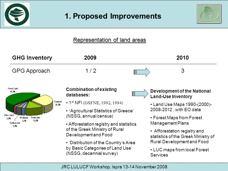 JRC LULUCF Workshop, Ispra 13-14 November 2008 Representation of land areas 1. Proposed Improvements GHG Inventory 2009 2010 GPG Approach 1 / 2 3 Comb
