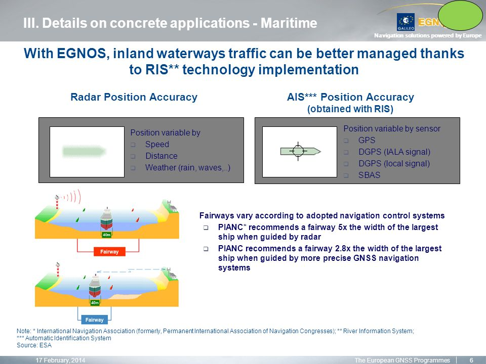 Navigation solutions powered by Europe Note: * International Navigation Association (formerly, Permanent International Association of Navigation Congresses); ** River Information System; *** Automatic Identification System Source: ESA Fairways vary according to adopted navigation control systems PIANC* recommends a fairway 5x the width of the largest ship when guided by radar PIANC recommends a fairway 2.8x the width of the largest ship when guided by more precise GNSS navigation systems AIS*** Position Accuracy (obtained with RIS) Radar Position Accuracy Position variable by sensor GPS DGPS (IALA signal) DGPS (local signal) SBAS Position variable by Speed Distance Weather (rain, waves,..) III.