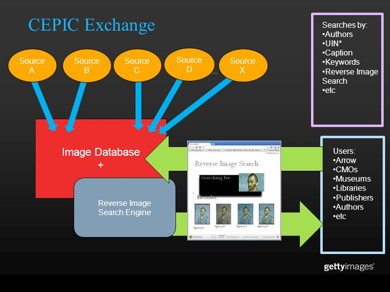 CEPIC Exchange Image Database + Reverse Image Search Engine... Users: Arrow CMOs Museums Libraries Publishers Authors etc Searches by: Authors UIN* Ca
