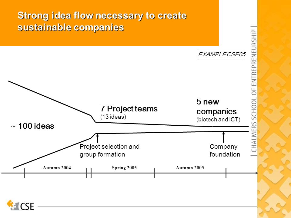 Strong idea flow necessary to create sustainable companies Autumn 2005Spring 2005Autumn Project teams (13 ideas) 5 new companies (biotech and ICT) Project selection and group formation Company foundation ~ 100 ideas EXAMPLE CSE05