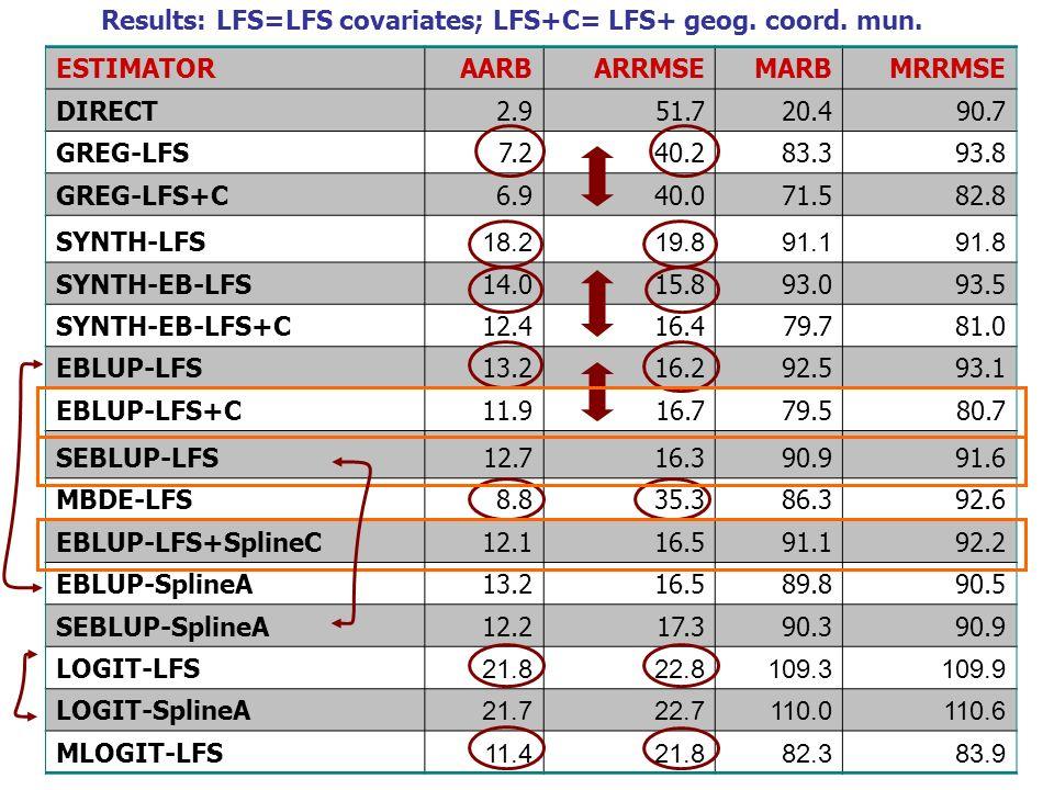 ESTIMATORAARB ARRMSEMARB MRRMSE DIRECT2.951.720.490.7 GREG-LFS7.240.283.393.8 GREG-LFS+C6.940.071.582.8 SYNTH-LFS 18.219.891.191.8 SYNTH-EB-LFS14.015.