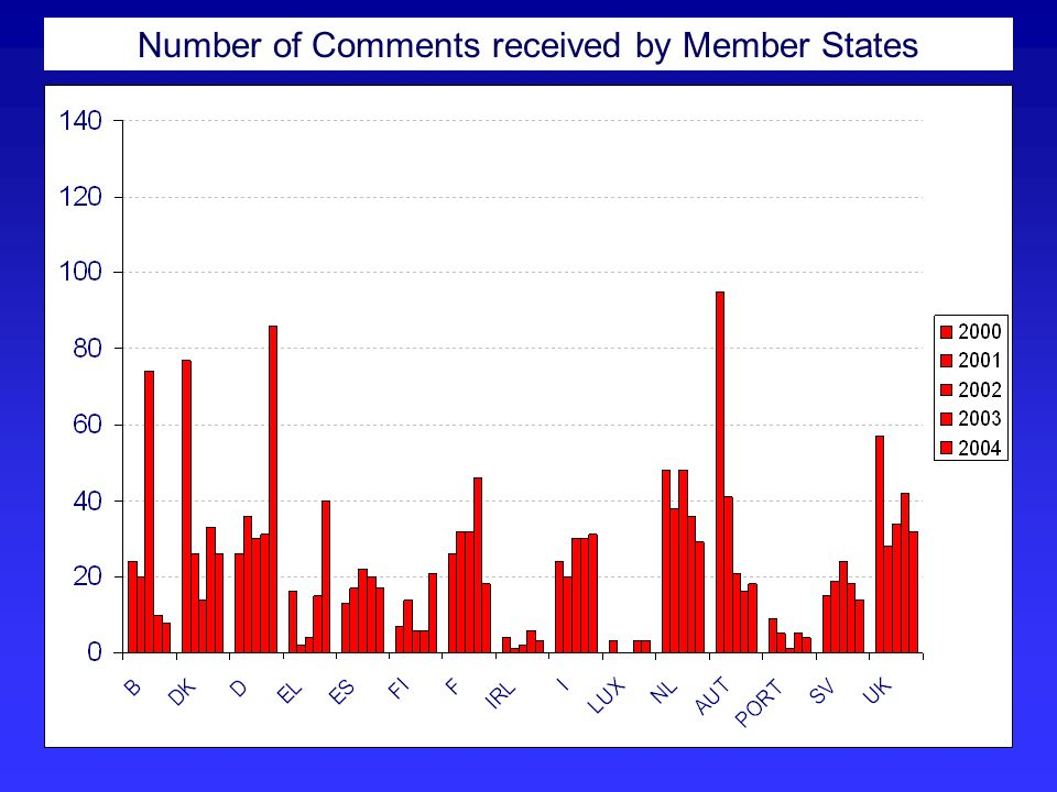 Number of Comments received by Member States
