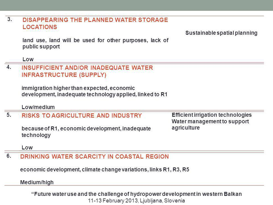 3. DISAPPEARING THE PLANNED WATER STORAGE LOCATIONS land use, land will be used for other purposes, lack of public support Low Sustainable spatial pla