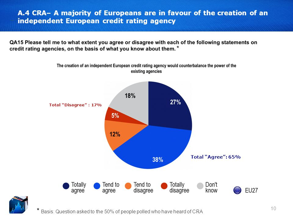 * 10 A.4 CRA– A majority of Europeans are in favour of the creation of an independent European credit rating agency Total Agree: 65% Total Disagree : 17% * Basis: Question asked to the 50% of people polled who have heard of CRA
