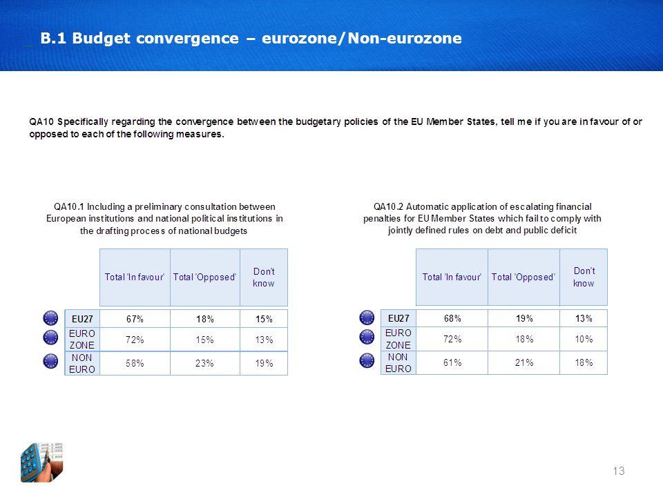 13 B.1 Budget convergence – eurozone/Non-eurozone