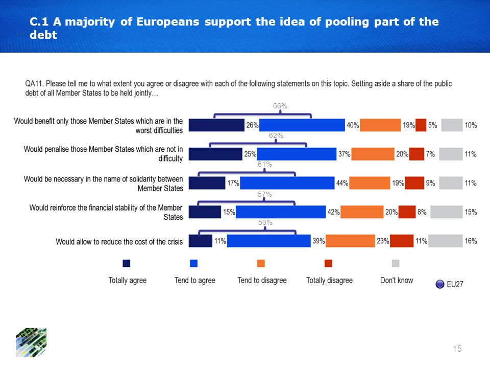 15 C.1 A majority of Europeans support the idea of pooling part of the debt 66% 62% 61% 57% 50%