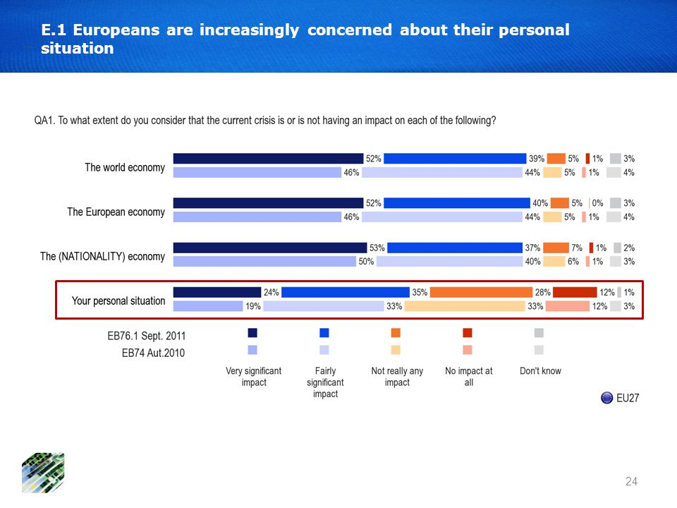 24 E.1 Europeans are increasingly concerned about their personal situation