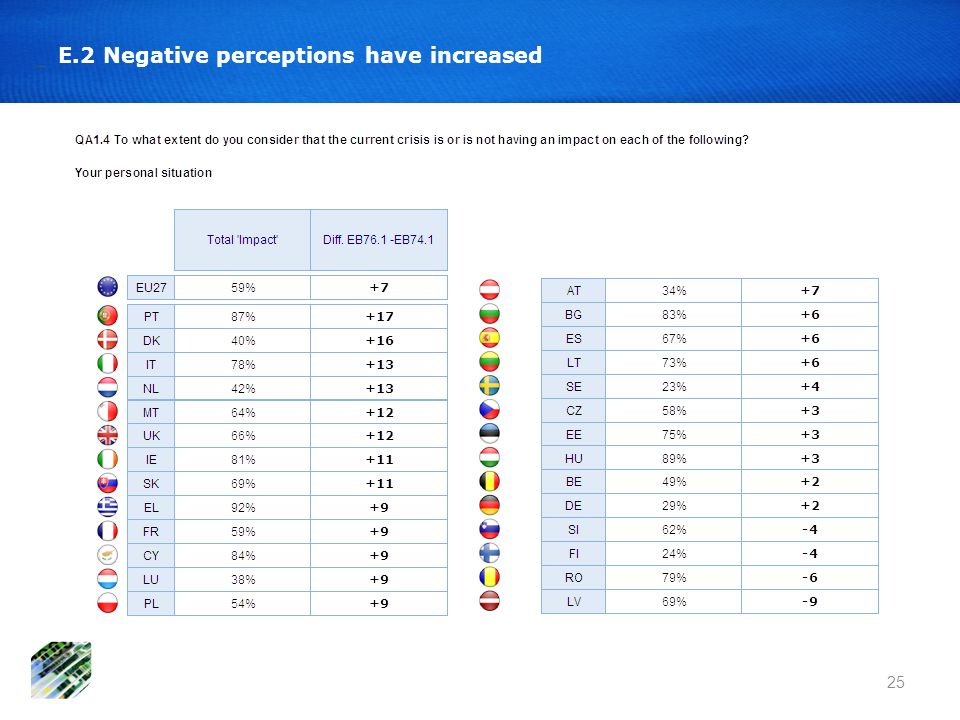 25 E.2 Negative perceptions have increased