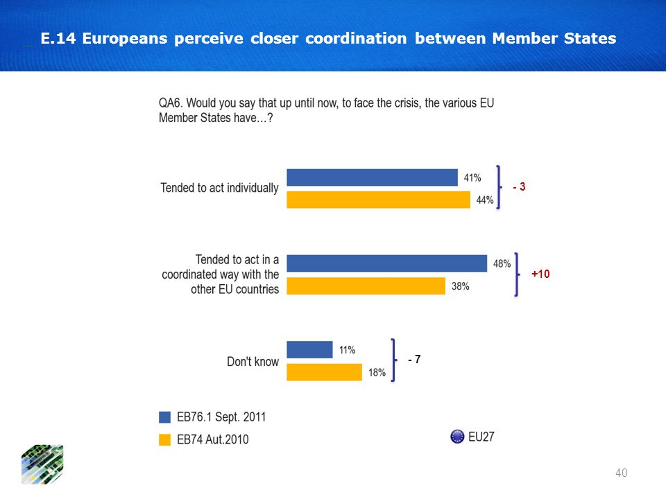 E.14 Europeans perceive closer coordination between Member States 40 - 3 +10 - 7