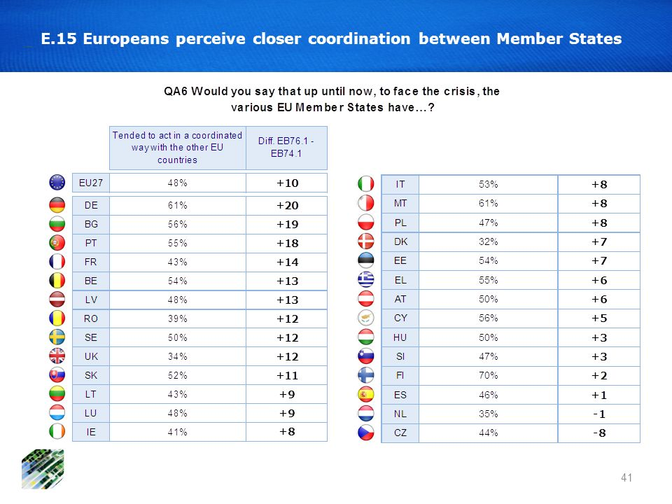 E.15 Europeans perceive closer coordination between Member States 41