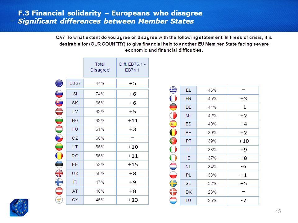 F.3 Financial solidarity – Europeans who disagree Significant differences between Member States 45