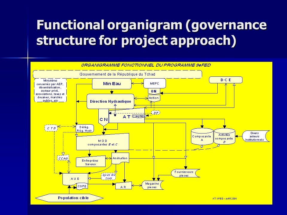 14 Functional organigram (governance structure for project approach)
