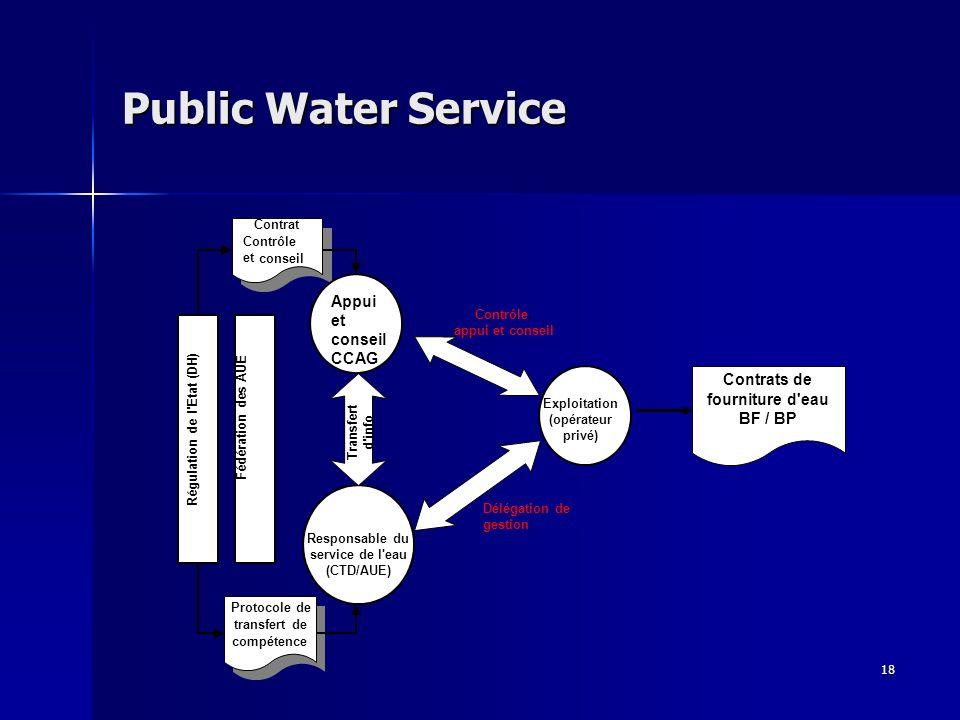 18 Public Water Service Protocole de transfert de compétence Contrat Contrôle et conseil Appui et conseil CCAG Responsable du service de l eau (CTD/AUE) Transfert d info Délégation de gestion Contrôle, appui et conseil Exploitation (opérateur privé) Régulation de l Etat (DH) Fédération des AUE Contrats de fourniture d eau BF / BP