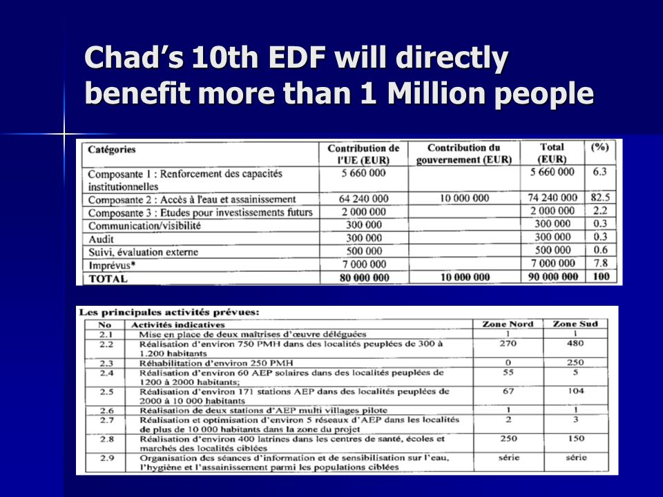 20 Chads 10th EDF will directly benefit more than 1 Million people
