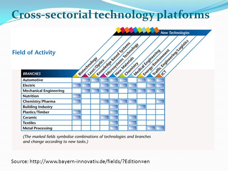 Cross-sectorial technology platforms Source: http://www.bayern-innovativ.de/fields/?Edition=en