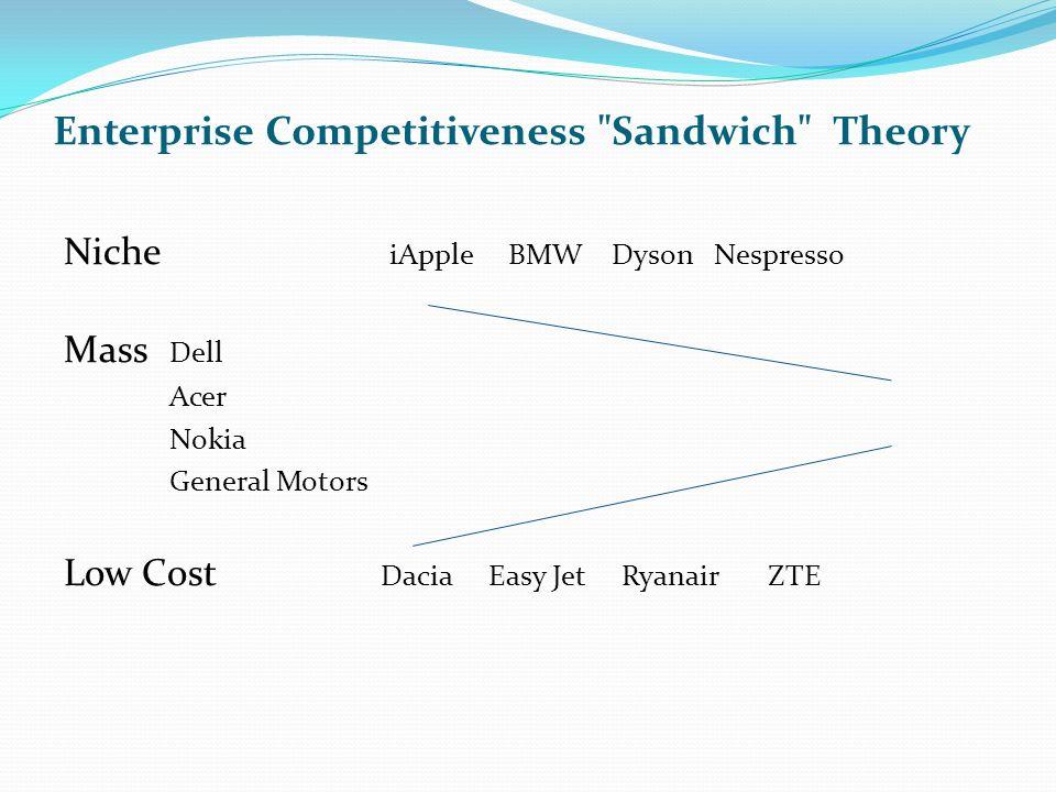 Enterprise Competitiveness