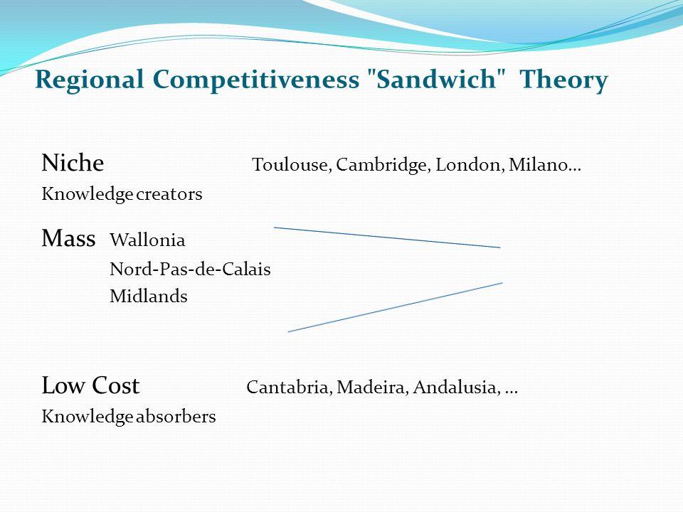 Regional Competitiveness