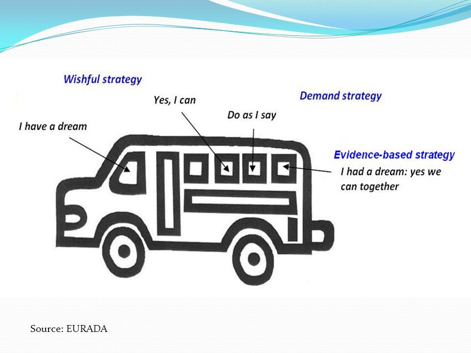 Governance and strategy Source: EURADA