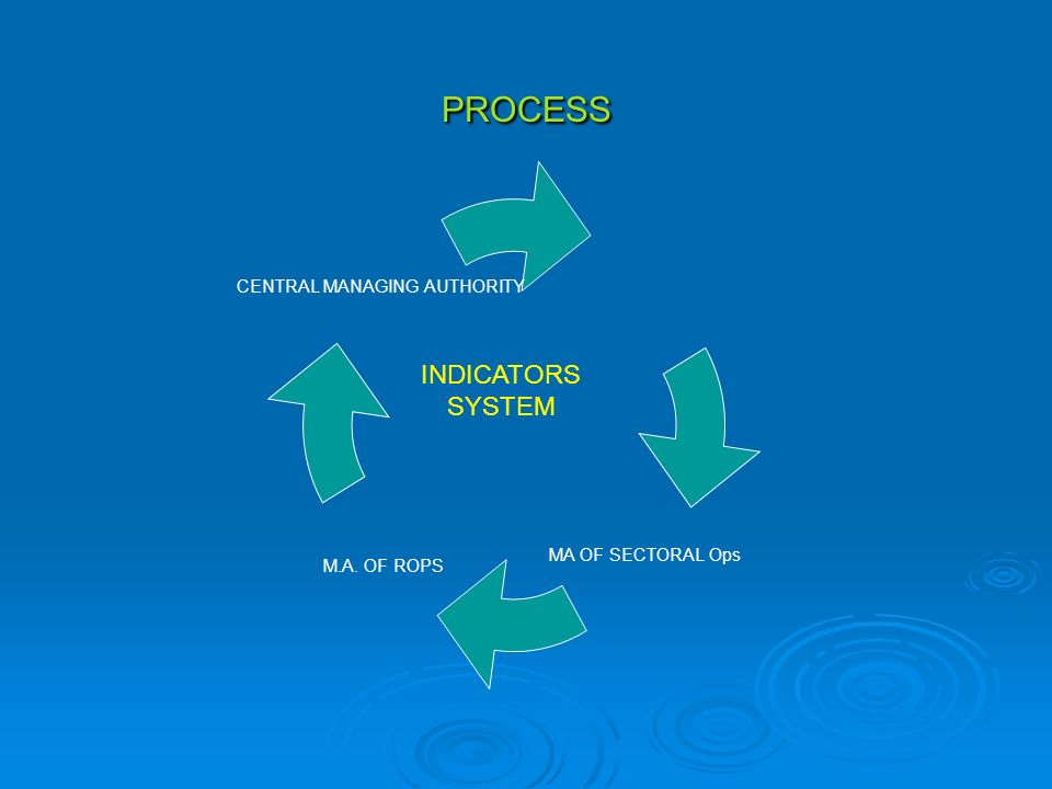 PROCESS MA OF SECTORAL Ops M.A. OF ROPS CENTRAL MANAGING AUTHORITY INDICATORS SYSTEM