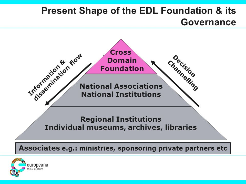 Present Shape of the EDL Foundation & its Governance European Associations National Associations National Institutions Regional Institutions Individua