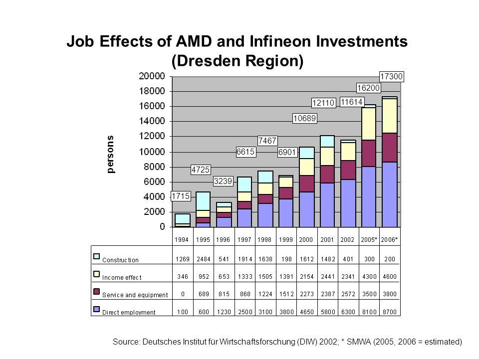 1715 4725 3239 6615 7467 6901 10689 12110 11614 16200 17300 Job Effects of AMD and Infineon Investments (Dresden Region) Source: Deutsches Institut für Wirtschaftsforschung (DIW) 2002; * SMWA (2005, 2006 = estimated)