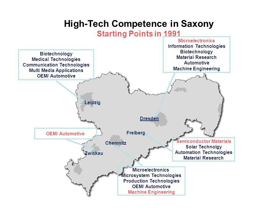 High-Tech Competence in Saxony Starting Points in 1991 Leipzig Dresden Chemnitz Freiberg Zwickau Microelectronics Information Technologies Biotechnology Material Research Automotive Machine Engineering Semiconductor Materials Solar Technolgy Automation Technologies Material Research Microelectronics Microsystem Technologies Production Technologies OEM/ Automotive Machine Engineering OEM/ Automotive Biotechnology Medical Technologies Communication Technologies Multi Media Applications OEM/ Automotive