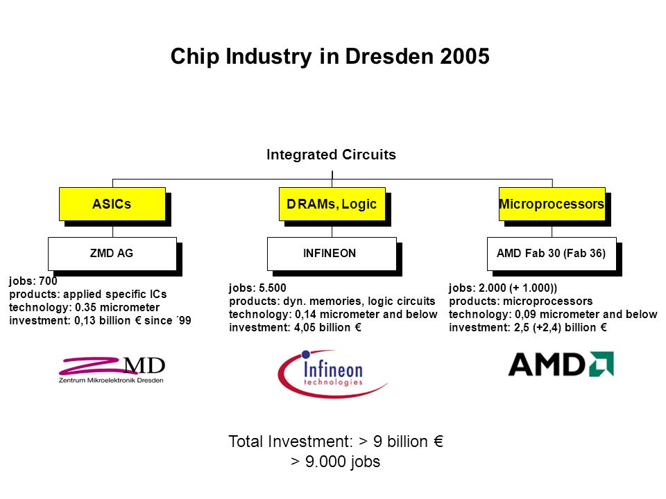 Chip Industry in Dresden 2005 Integrated Circuits ASICs D RAMs, Logic Microprocessors ZMD AG jobs: 700 products: applied specific ICs technology: 0.35
