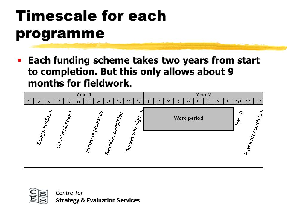 Centre for Strategy & Evaluation Services Timescale for each programme Each funding scheme takes two years from start to completion.