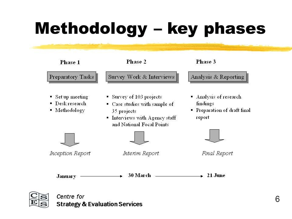 Centre for Strategy & Evaluation Services Methodology – key phases 6